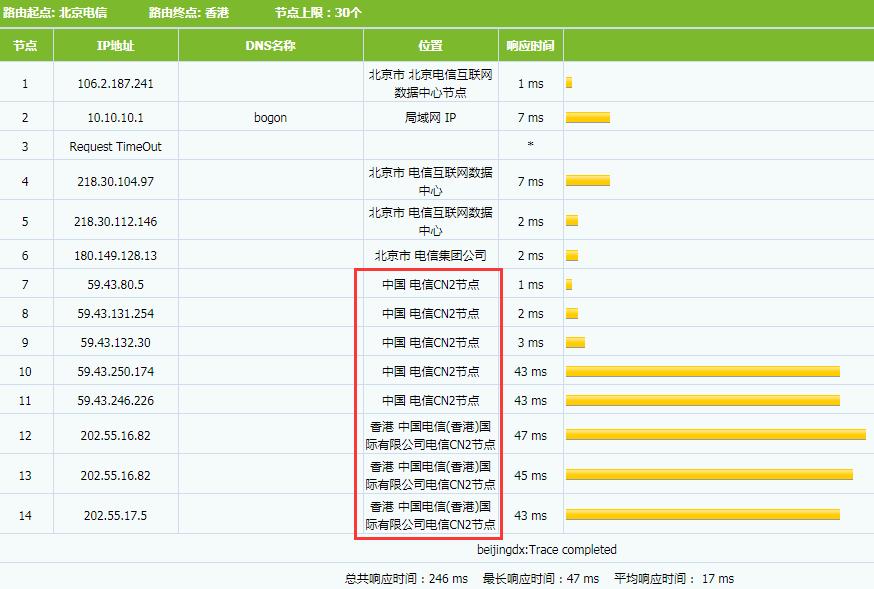 通过路由判断走的是中国电信(香港)国际有限公司电信CN2节点